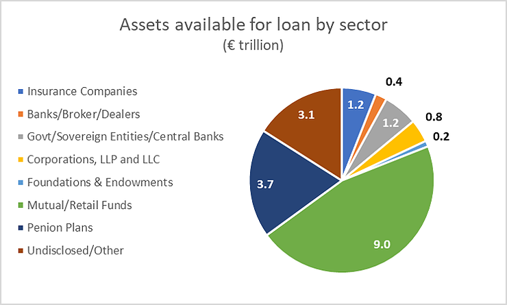 Securities Lending Asset Availability by Sector